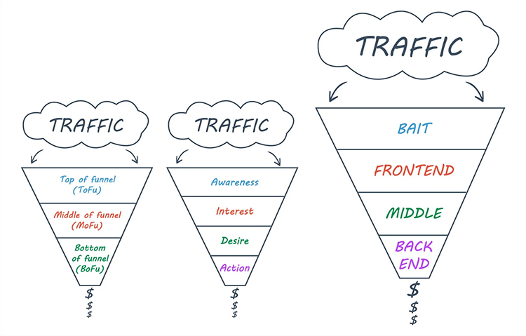 different types of marketing funnel