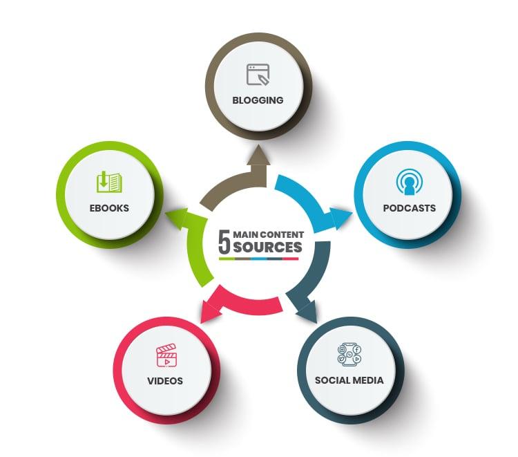 5 main content sources audiences consume graphic