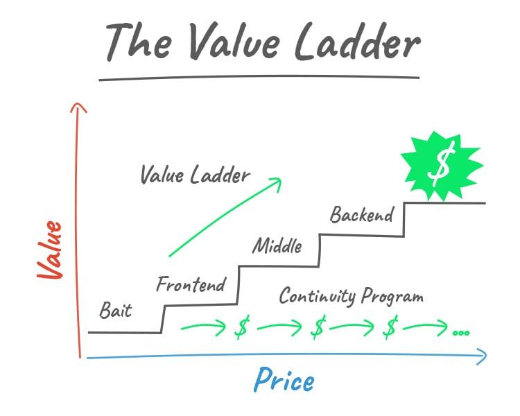 marketing value ladder graphic