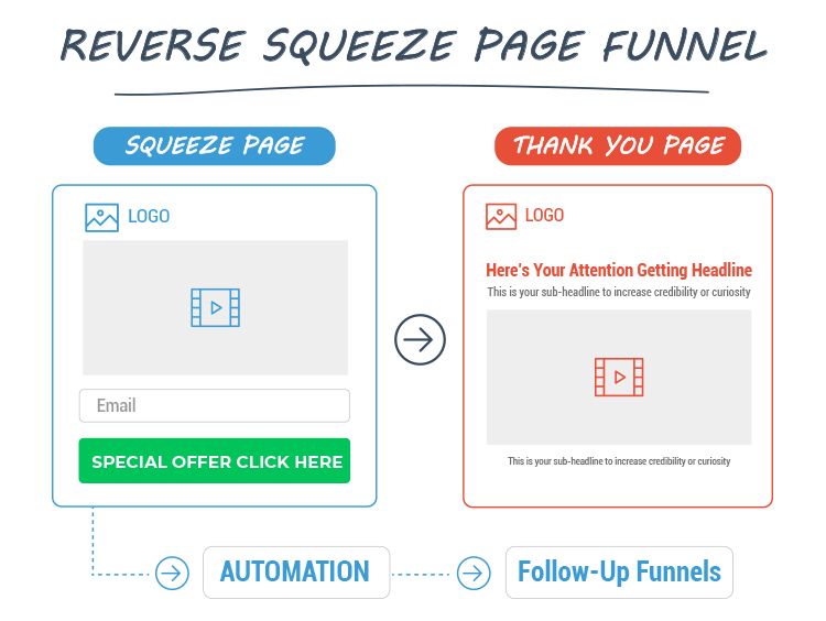 Reverse squeeze page funnel graphic.