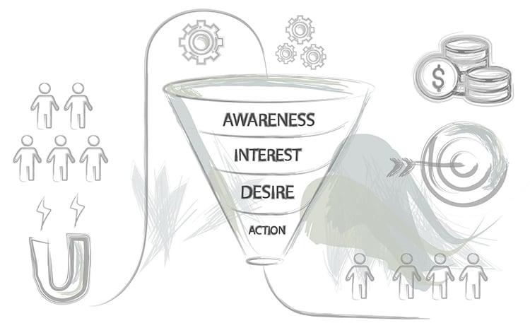 bottom of marketing funnel