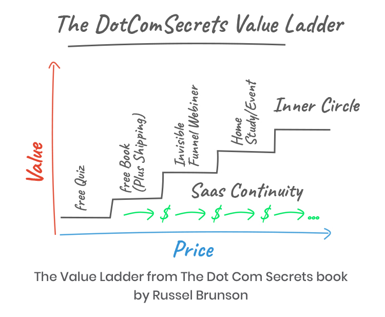 The DotComSecrets value ladder graphic.