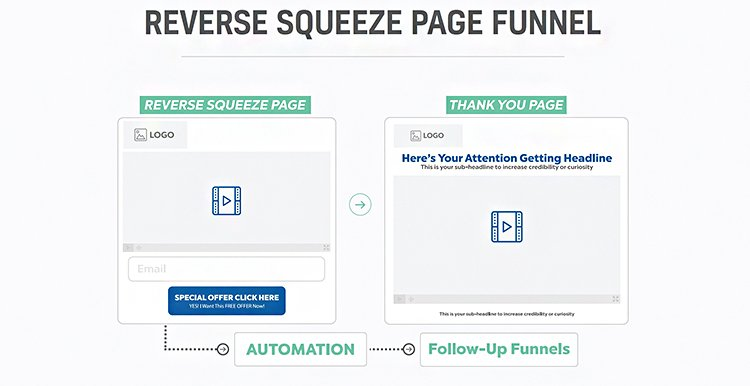 reverse squeeze page funnel