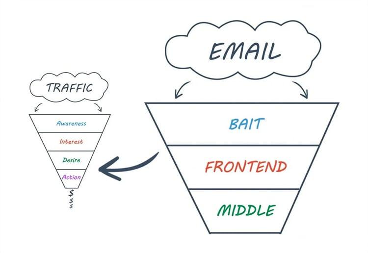 email marketing vs marketing funnel