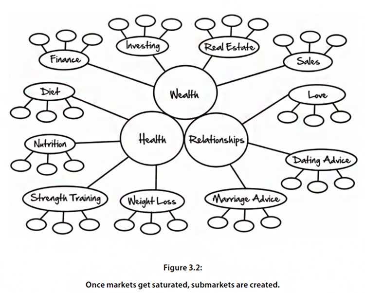 90% of businesses fall into one of those three markets, Health, Wealth and Relationships diagram.