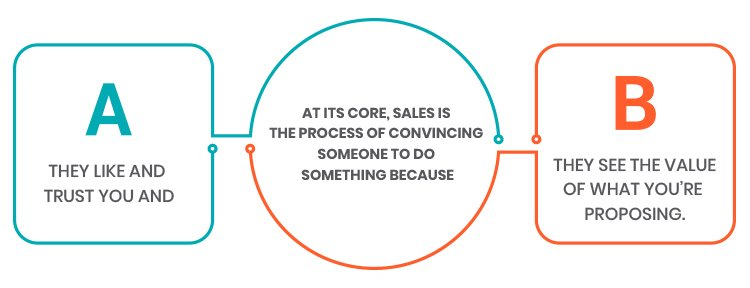 Sales technique like, trust and value diagram.