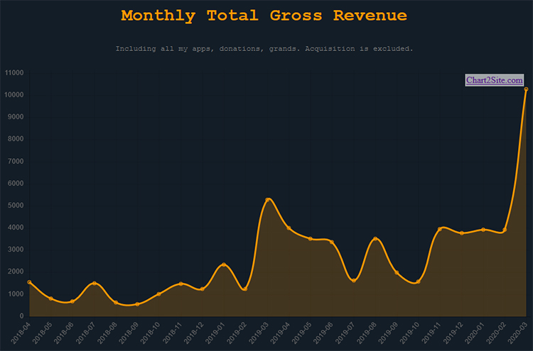 Monthly Total Gross Revenue chart.