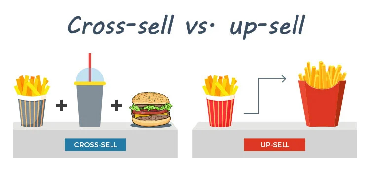 Cross-sell vs. up-sell diagram.