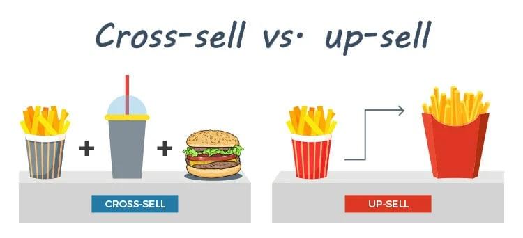 Cross-sell vs. up-sell diagram.