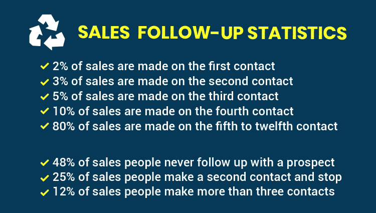 Sales follow-up statistics percentage table.