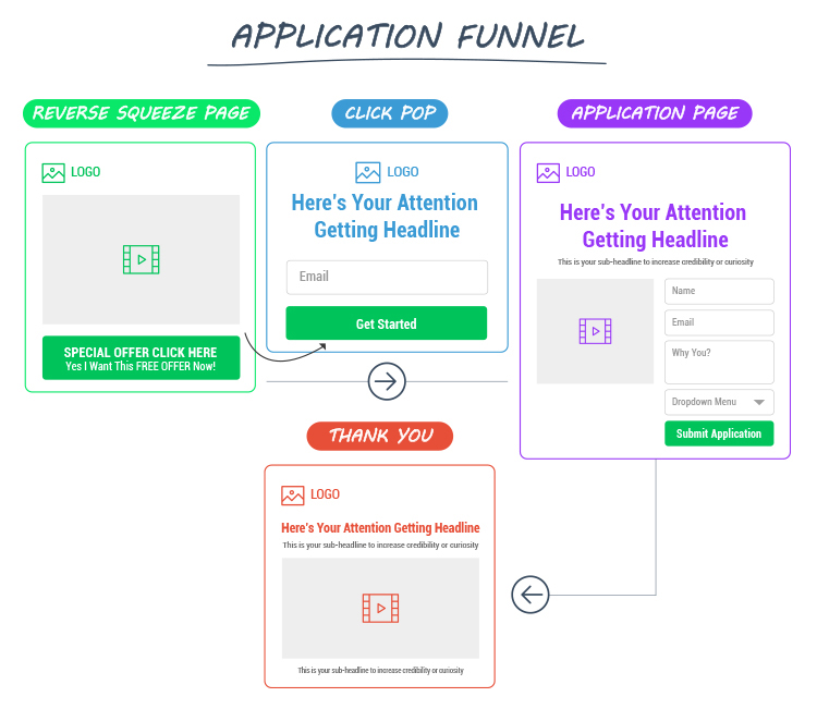 Application funnel diagram.