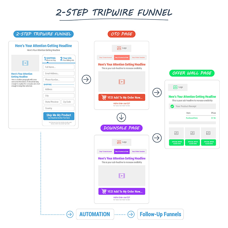 2-step tripwire funnel diagram.