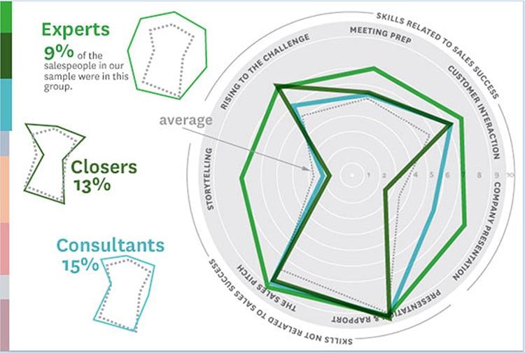 Expert salesperson percentage graphic.