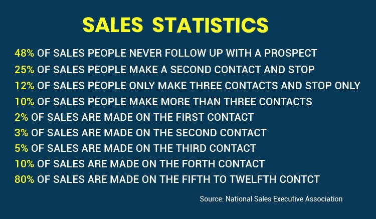 Sales statistics percentages graphic.