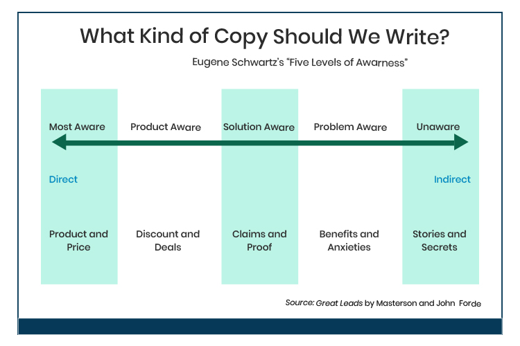 What kind of copy should you write graphic.