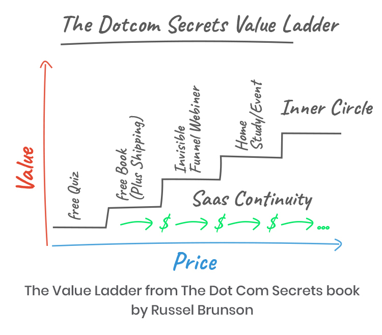 The Dotcom Secrets Value Ladder diagram.