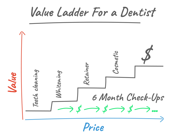 Value ladder for a dentist diagram.