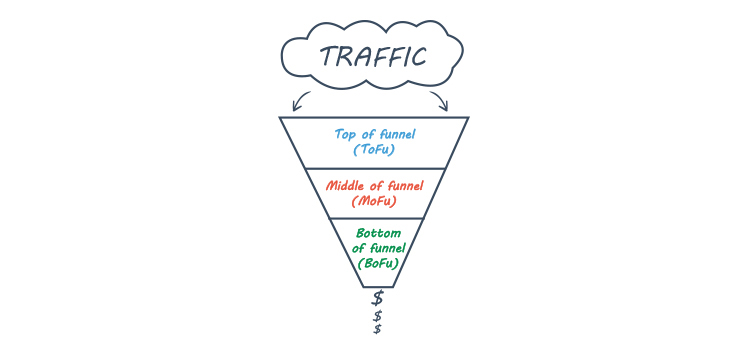 Traffic funnel graphic.
