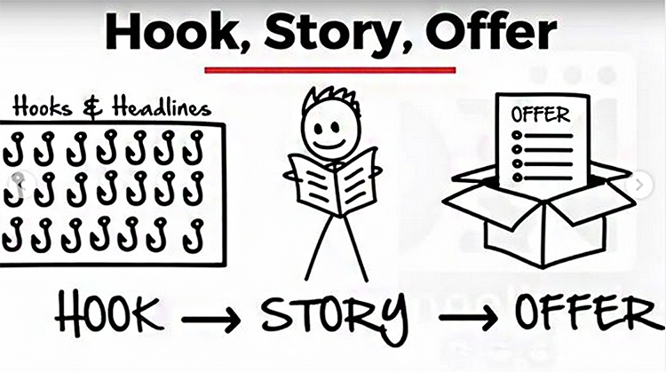Hook, story, offer graphic.