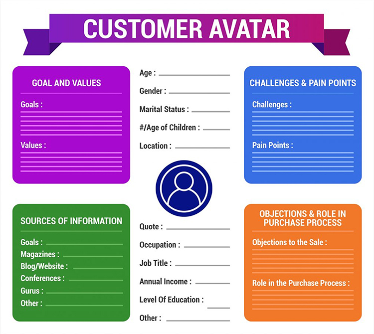 Detailed Customer Avatar diagram.