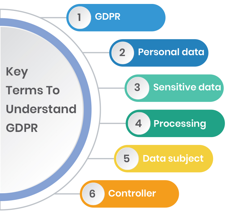Key terms to understand GDPR graphic.