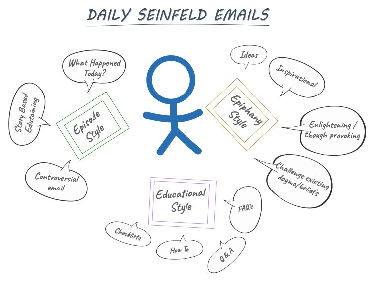 Send daily emails diagram.