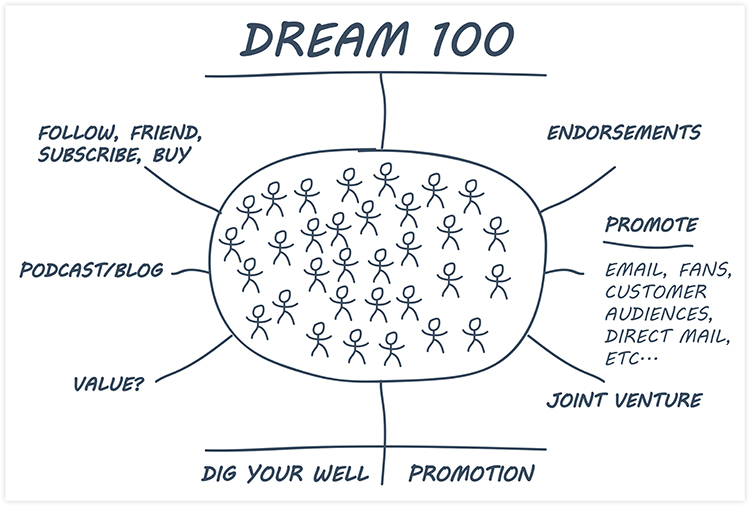 Dream 100 places where your target market congregates diagram.