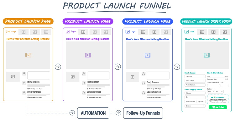 Product launch funnel diagram.