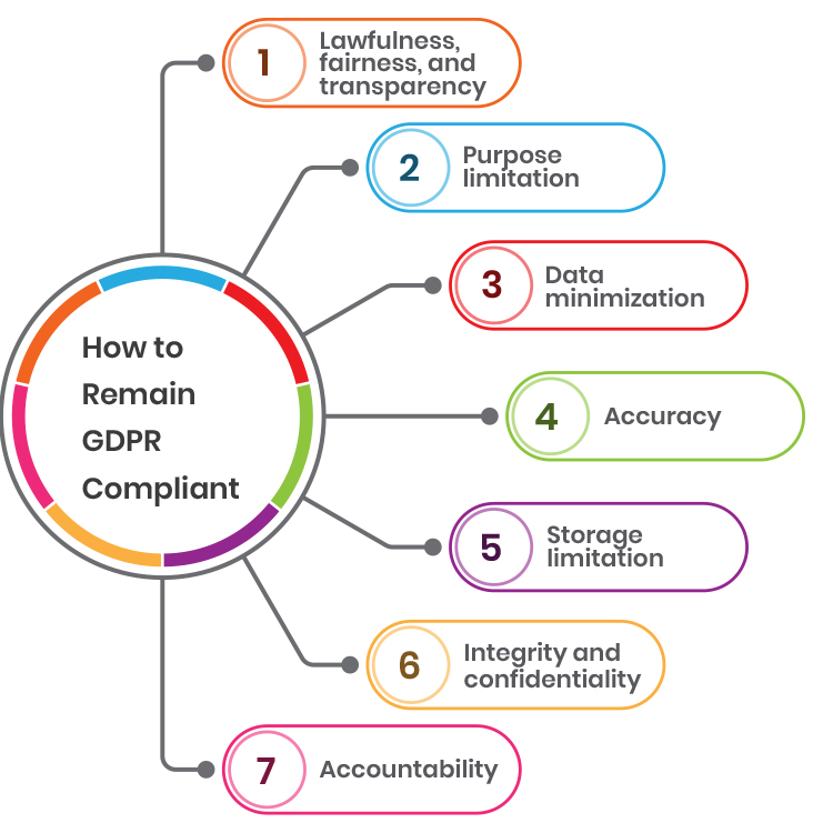 How to remain GDPR compliant diagram.