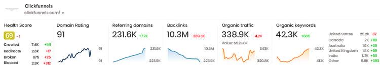 Clickfunnls analytics dashboard with traffic, keyword and domain data.