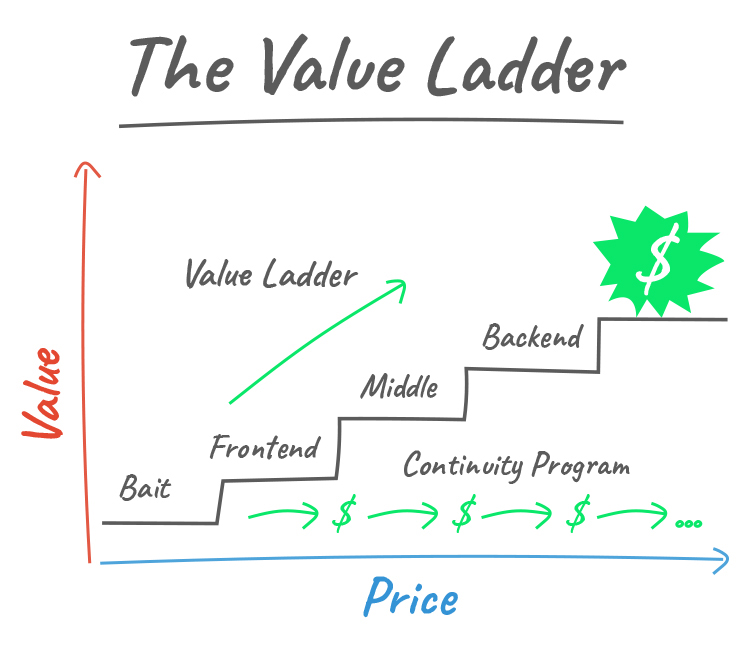 The value ladder diagram.