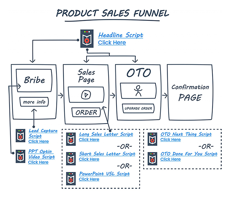 Product sales funnel diagram.