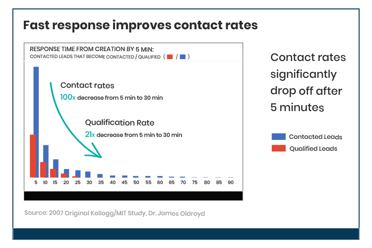 Fast response improves contact rate chart.