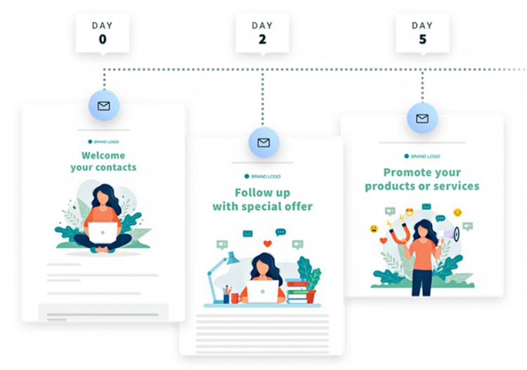Lead nurturing and selling products diagram