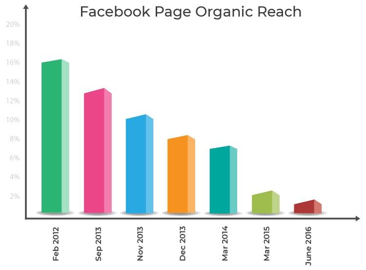 Facebook page organic reach, chart.