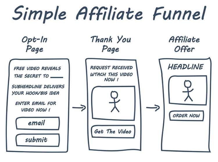 Simple affiliate funnel diagram.