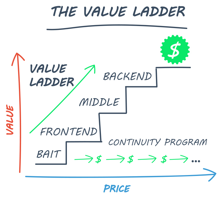 The Value Ladder chart.