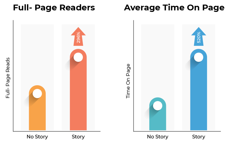 Full-page readers compared to average time on page chart.
