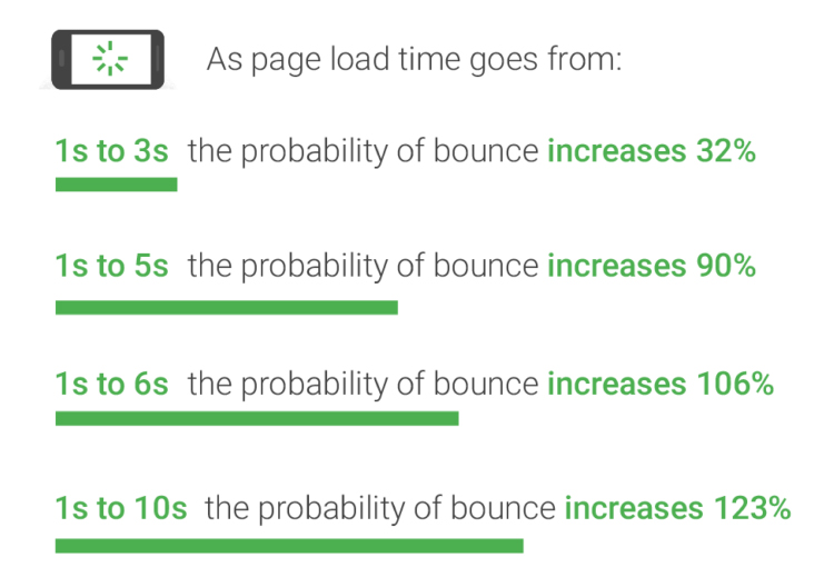 Google page load time statistic table.