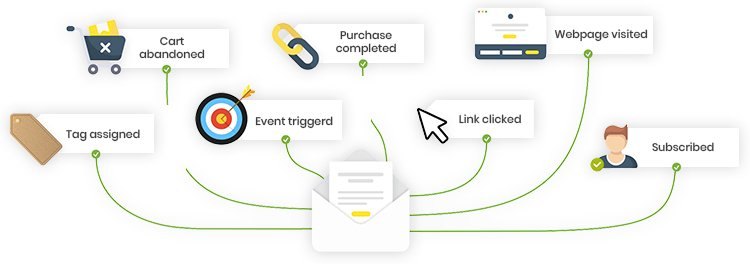 Automation events based on users' behavior diagram.