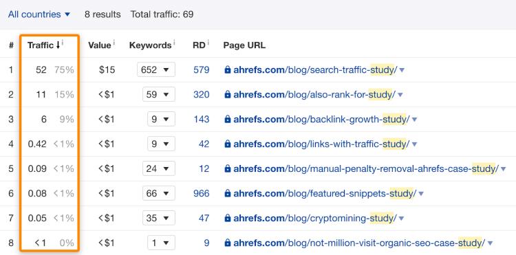 Ahrefs webpage traffic analysis tool example.