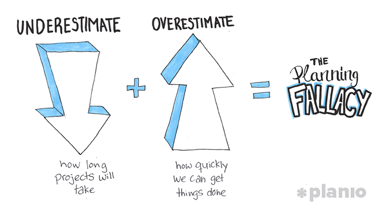 The planning fallacy graphic.