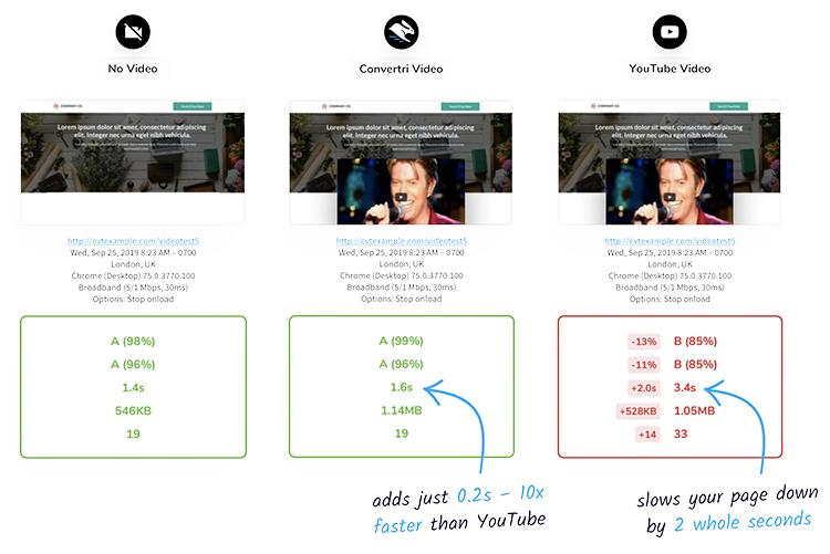 Convertri video video embedding comparison graphic.