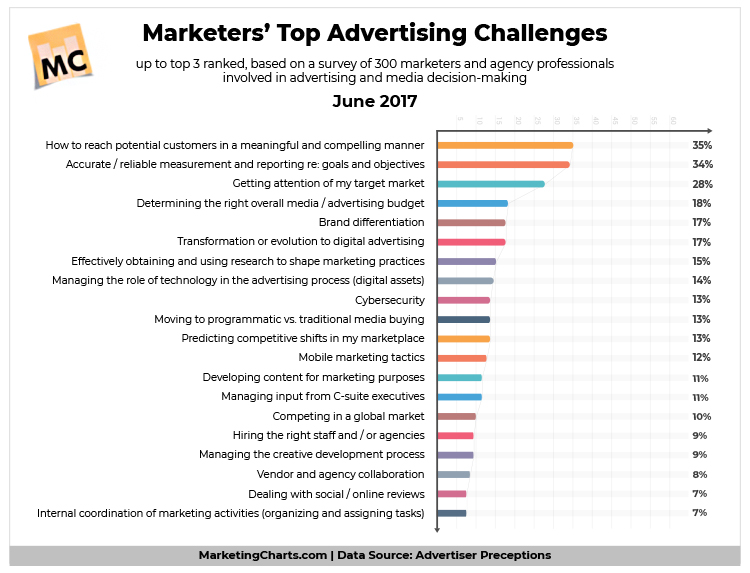 Marketers top advertising challenges chart.
