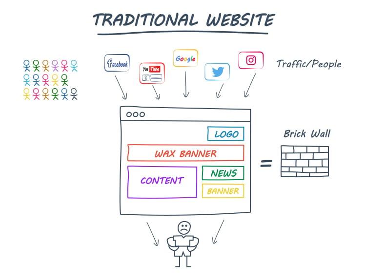 Clickfunnels, Taditional Website diagram.