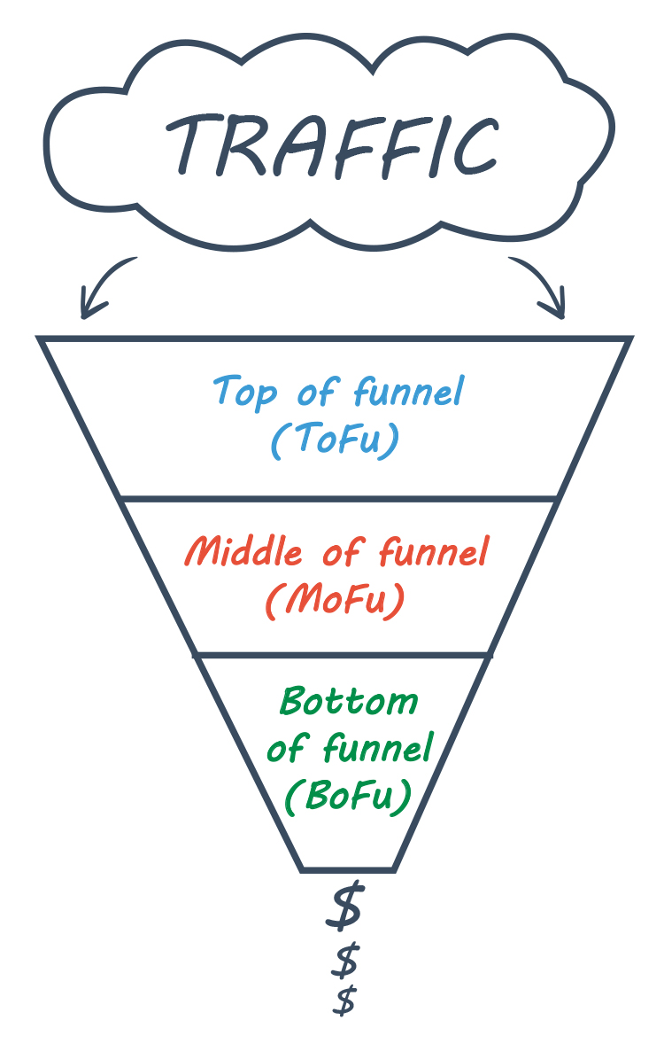 Small business Traffic Funnel diagram.