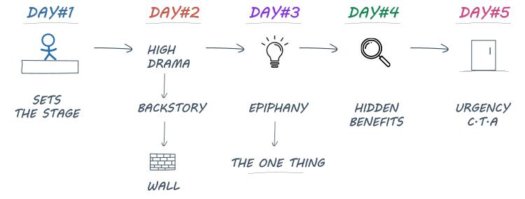Clickfunnels, Soap Opera Sequence diagram.