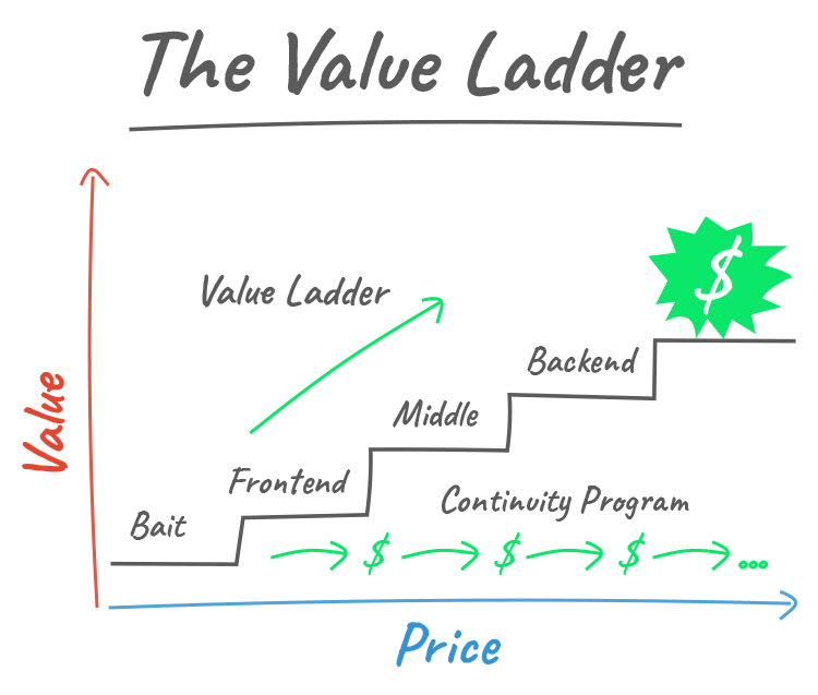 The Value Ladder Sales Funnel: The Most Effective Way To Sell Online, graphic.