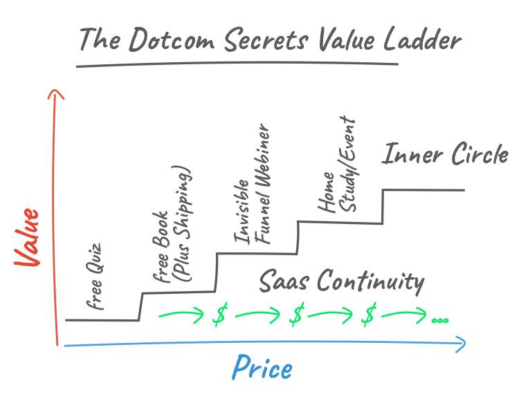 The Value Ladder Sales Funnel: The dotcom secrets value ladder.