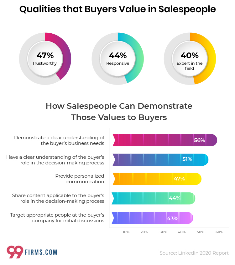 Qualities that buyers value in salespeople chart.